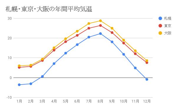 札幌・東京・大阪の年間平均気温